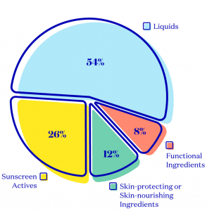 Sunscreen Ingredient Percentages